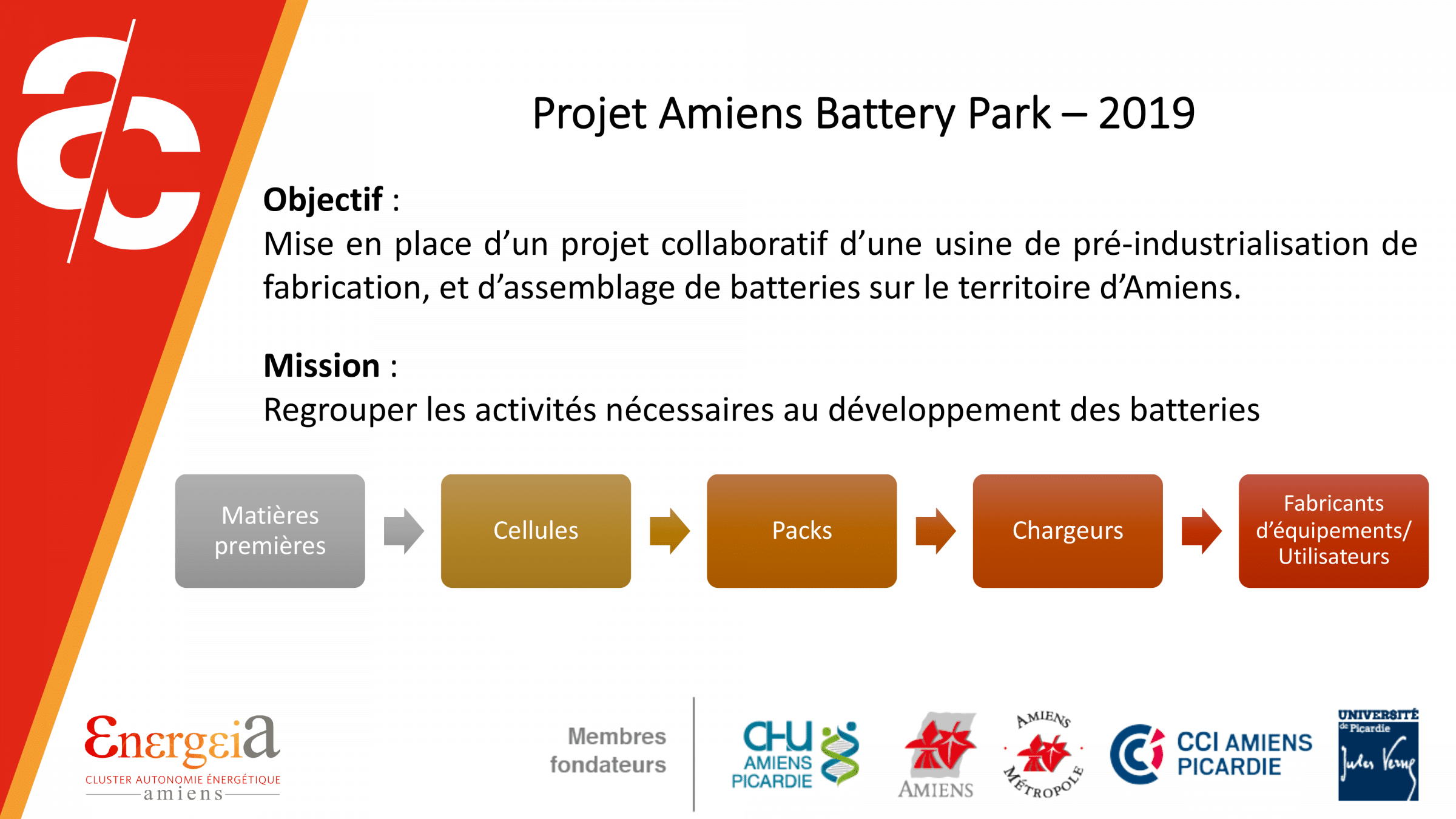 Amiens battery park